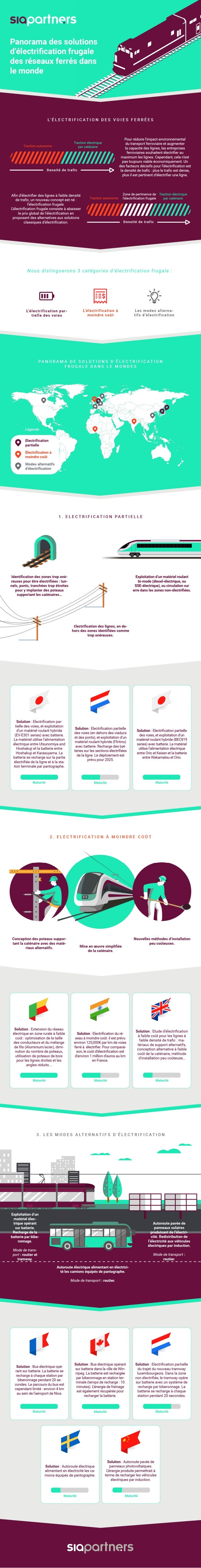 Infographie Sia Partners - Electrification frugale