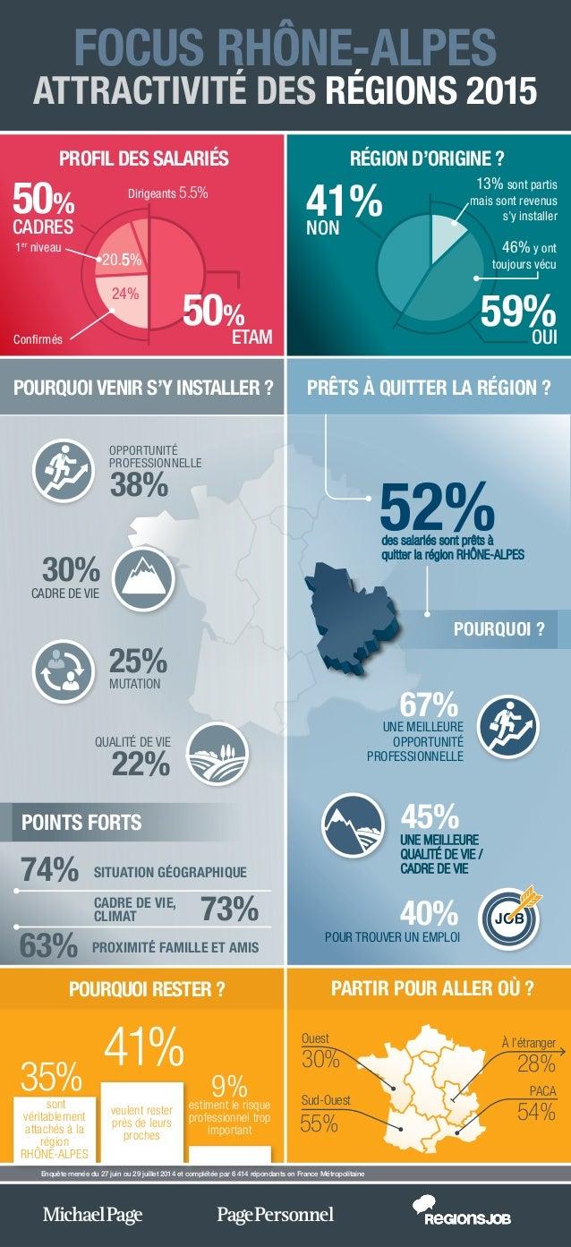 PROFIL DES SALARIÉS RÉGION D'ORIGINE ? FOCUS RHÔNE-ALPES ATTRACTIVITÉ DES RÉGIONS 2015 PRÊTS À QUITTER LA RÉGION ?POURQUOI...