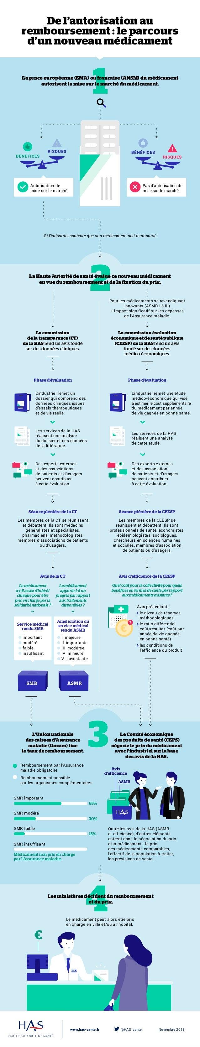 www.has-sante.fr  @HAS_sante Novembre 2018 De l'autorisation au remboursement : le parcours d'un nouveau médicament Pha...