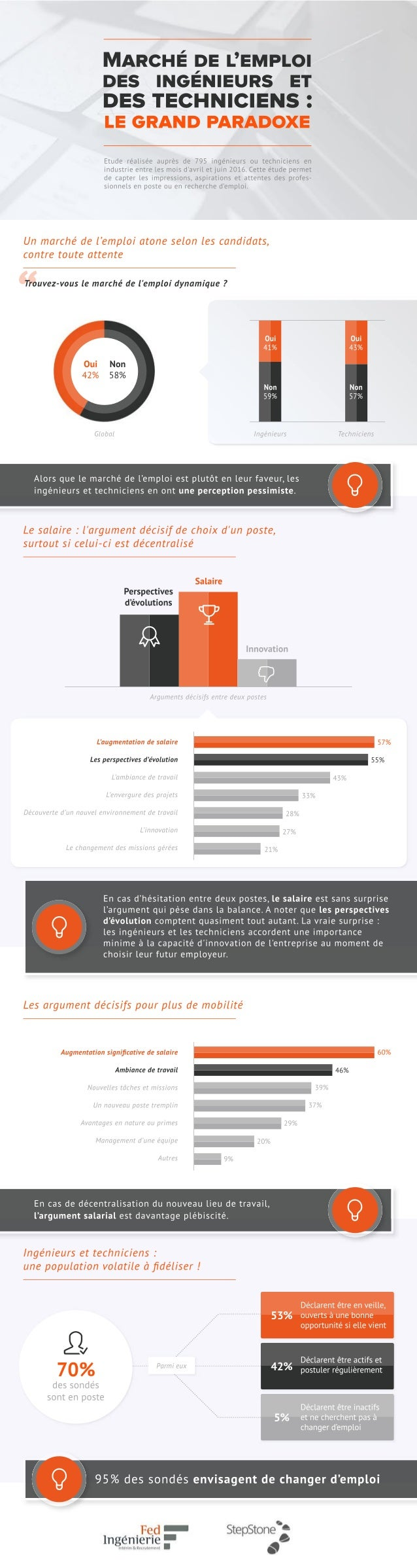 95%dessondésenvisagentdechangerd'emploi 70% dessondés sontenposte Parmieux Déclarentêtreenveille, ouvertsàunebonne opportu...