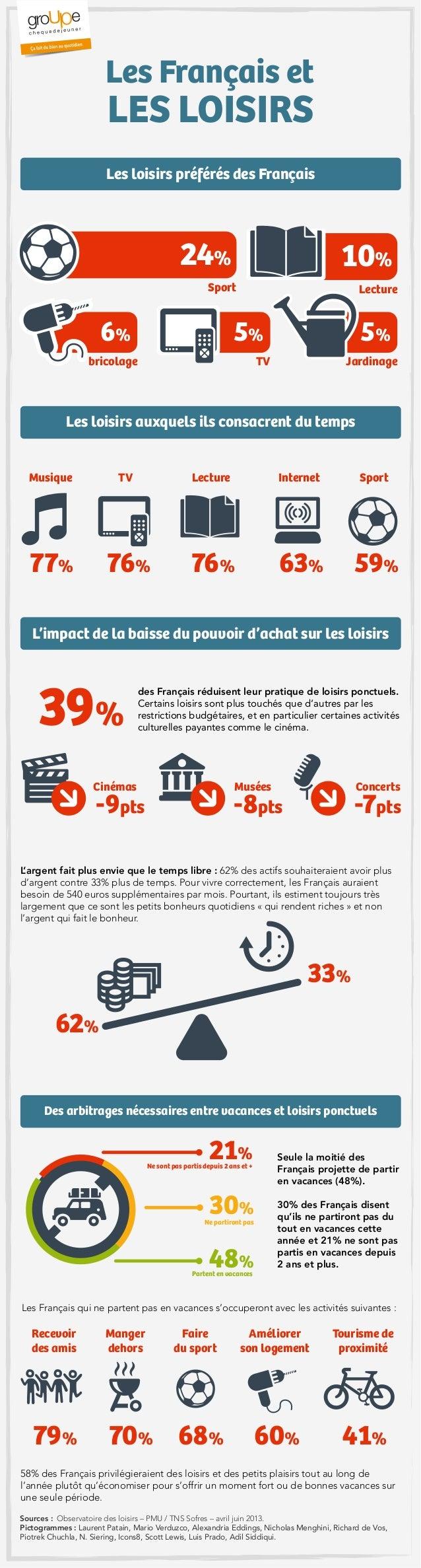 L'impact de la baisse du pouvoir d'achat sur les loisirs Les loisirs préférés des Français Les loisirs auxquels ils consac...