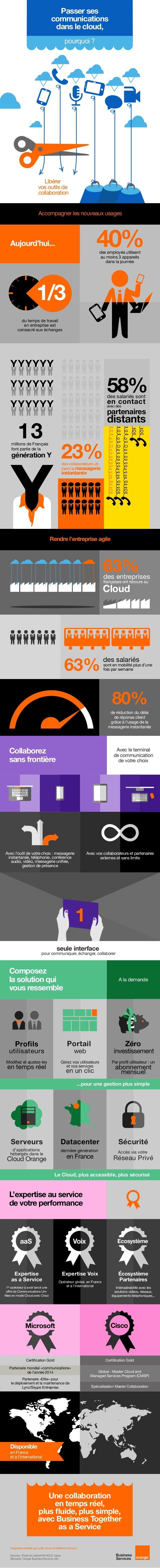 [infographie] Faut-il passer les communications unifiées dans le Cloud ?