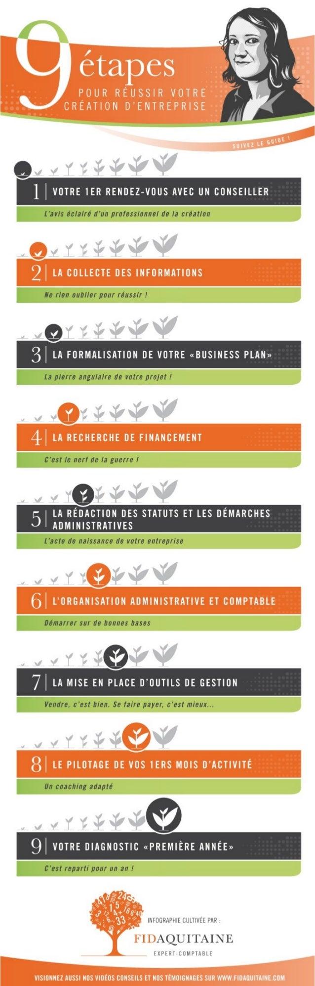 Les 9 étapes pour réussir votre création d'entreprise !
