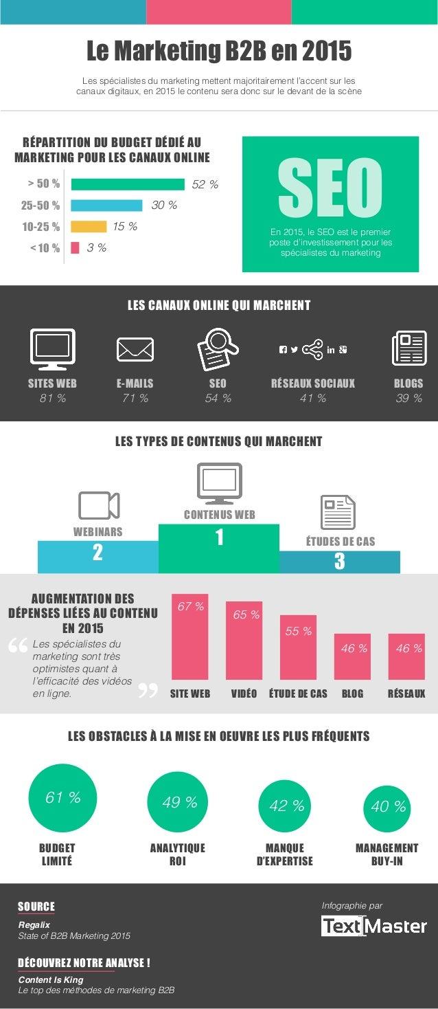 SEO 54 % Le Marketing B2B en 2015 Répartition du budget dédié au marketing pour les canaux online Les spécialistes du mark...