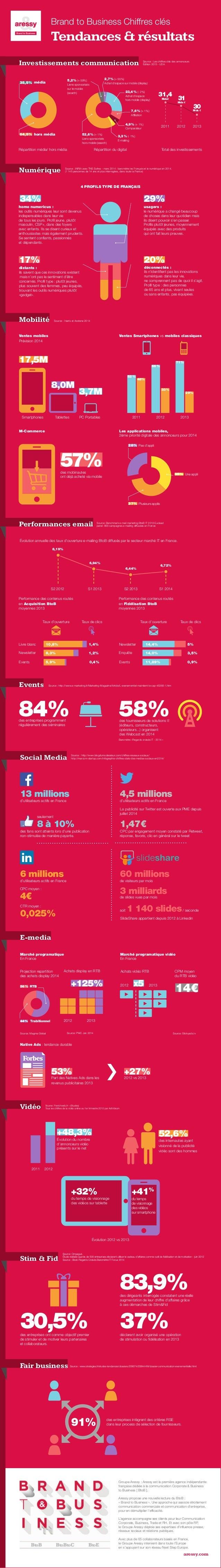 Infographie marketing communication btob tendances chiffres clés 2014 2015 aressy