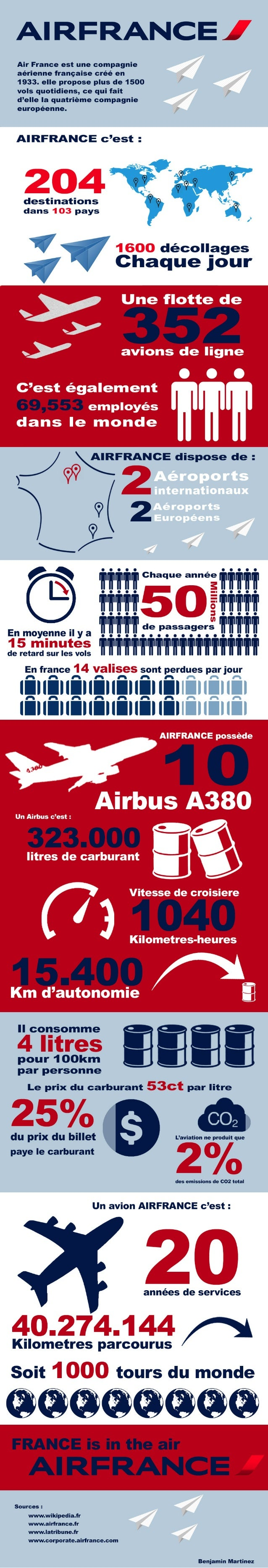 Infographie sur AIR FRANCE réalisée par Benjamin MARTINEZ- MMI - IUT de CHAMBERY