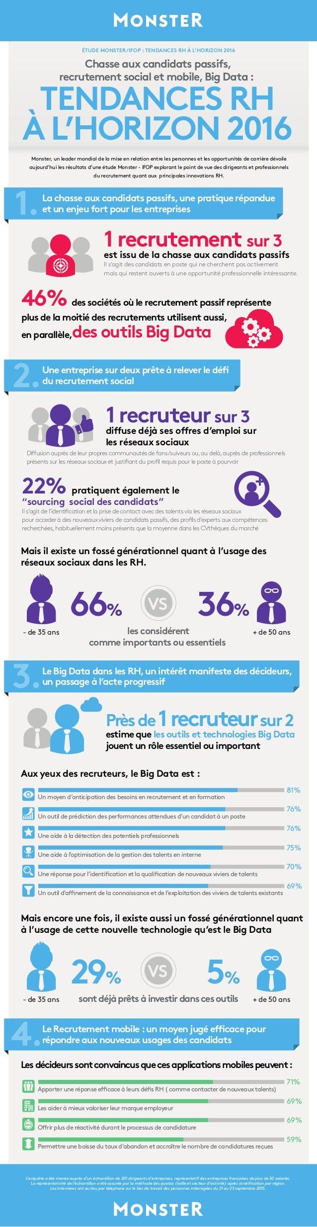Chasse aux candidats passifs, recrutement social et mobile,Big Data : TENDANCES RH À L'HORIZON 2016 ÉTUDE MONSTER/IFOP : T...