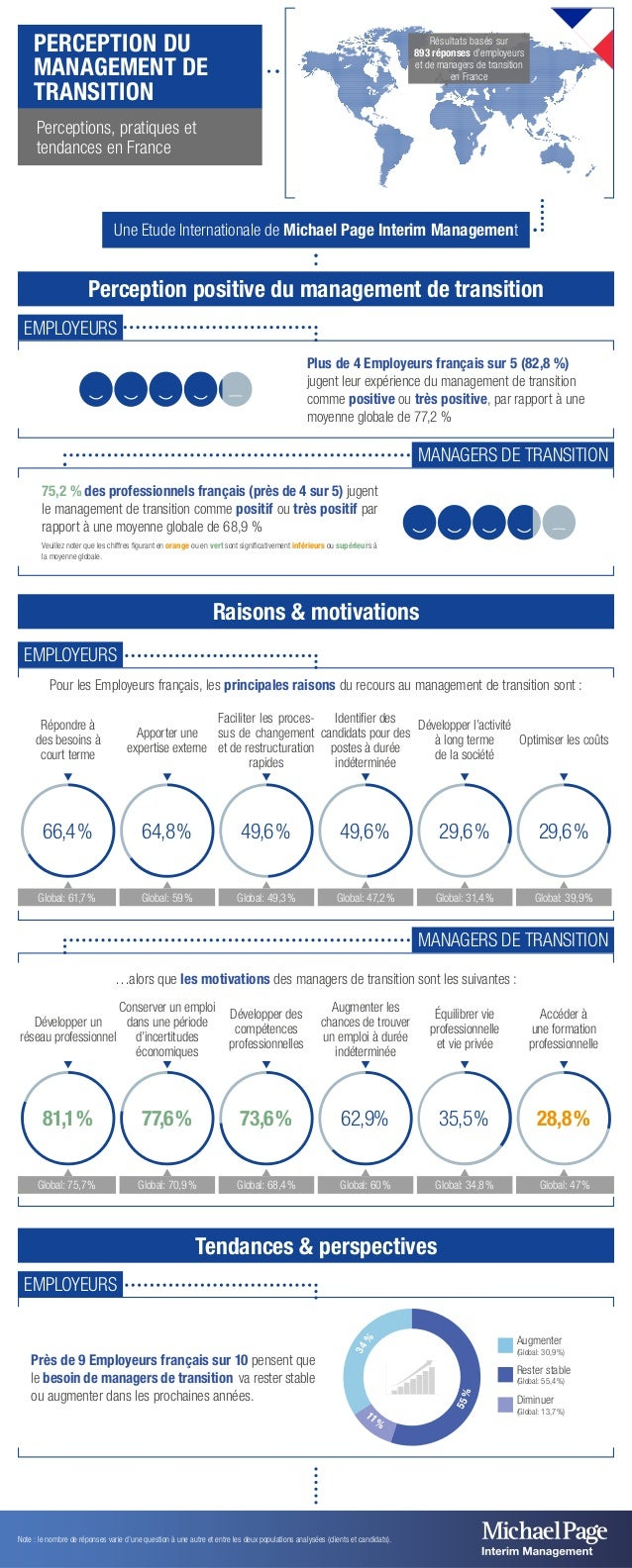 Une Etude Internationale de Michael Page Interim Management  Perception positive du management de transition  Raisons & mo...