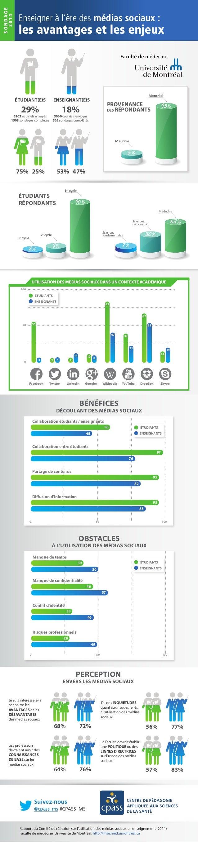 BÉNÉFICES DÉCOULANT DES MÉDIAS SOCIAUX 100500 58 45 Collaboration étudiants / enseignants Partage de contenus 95 82 Diffus...