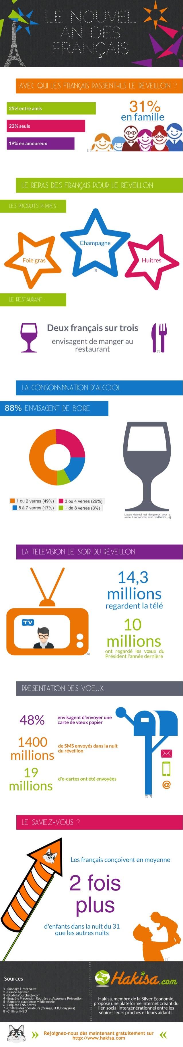 Infographie : Le Nouvel An des français