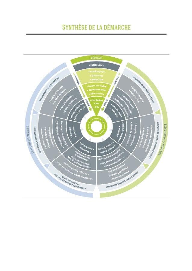 Infographie - La démarche Obalys pour optimiser la conduite du changement