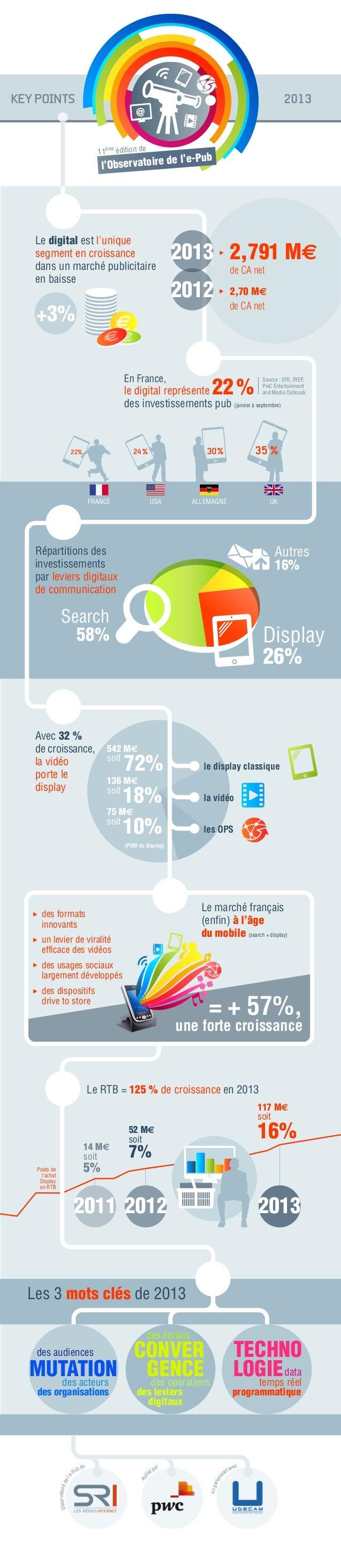 KEY POINTS  2013  ème  11  édition de  ub  rvatoire de l'e-P l'Obse  Le digital est l'unique segment en croissance dans un...
