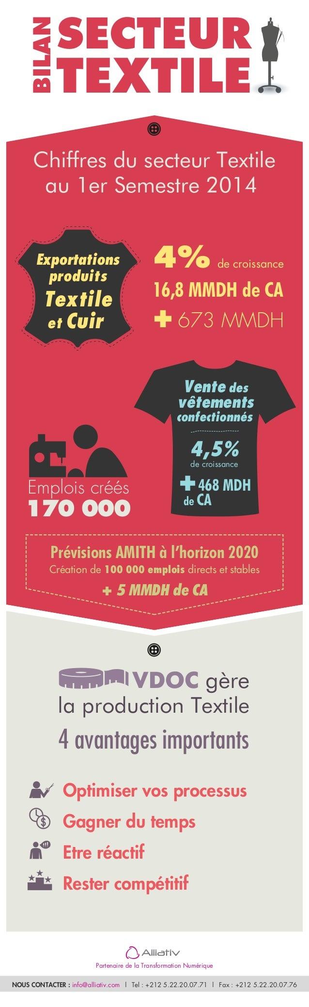 SECTEUR  TEXTILE  Chiffres du secteur Textile  au 1er Semestre 2014  4% de croissance  16,8 MMDH de CA  + 673 MMDH  Vente ...