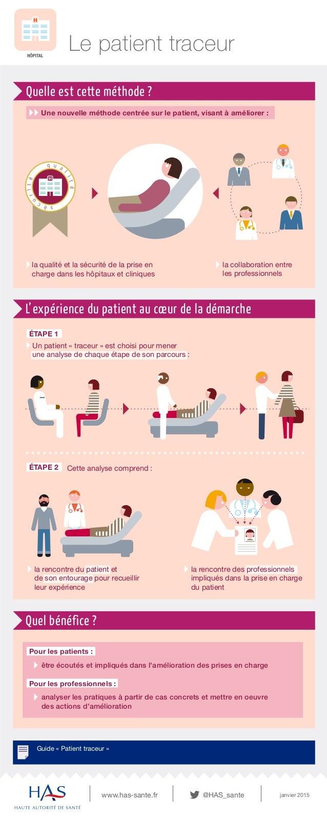 ÉTAPE 1 Guide « Patient traceur » Le patient traceur Quelle est cette méthode ? Quel bénéfice ? www.has-sante.fr janvier 2...