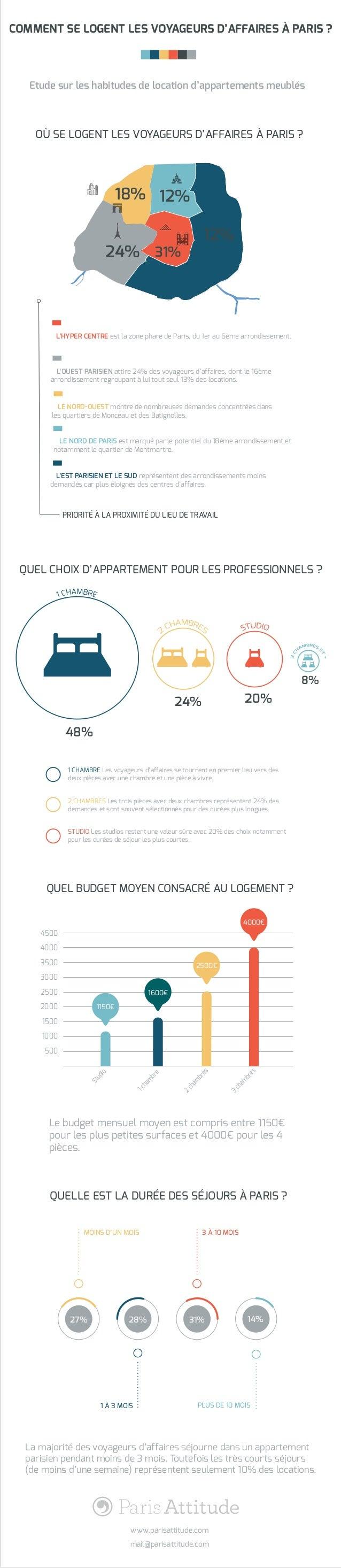 COMMENT SE LOGENT LES VOYAGEURS D'AFFAIRES À PARIS ? Etude sur les habitudes de location d'appartements meublés 500 1000 1...