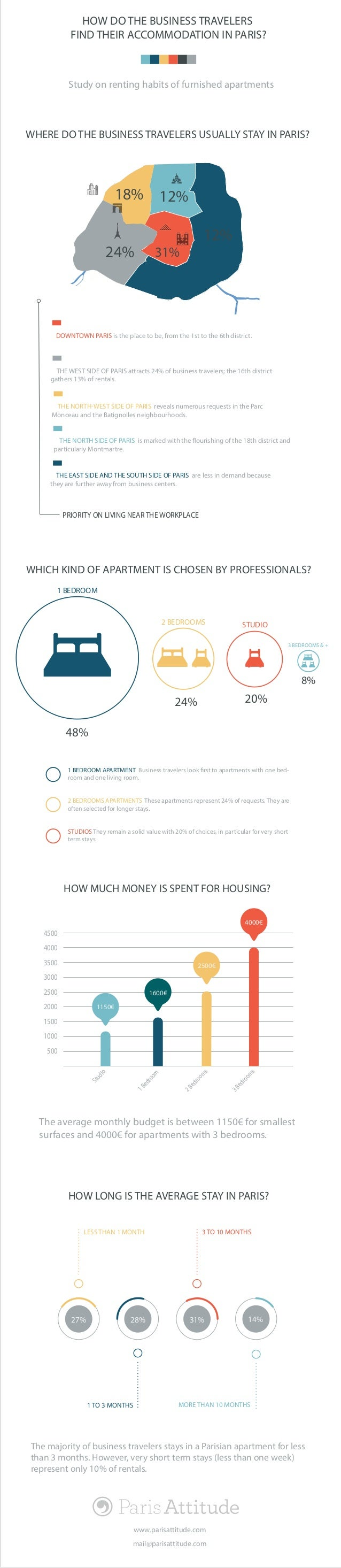 HOW DO THE BUSINESS TRAVELERS FIND THEIR ACCOMMODATION IN PARIS? Study on renting habits of furnished apartments 500 1000 ...