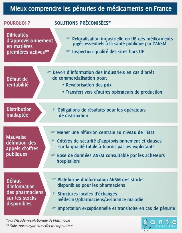 Mieux comprendre les pénuries de médicaments en FrancePOURQUOI ?                    SOLUTIONS PRÉCONISÉES*Difficultésd'app...