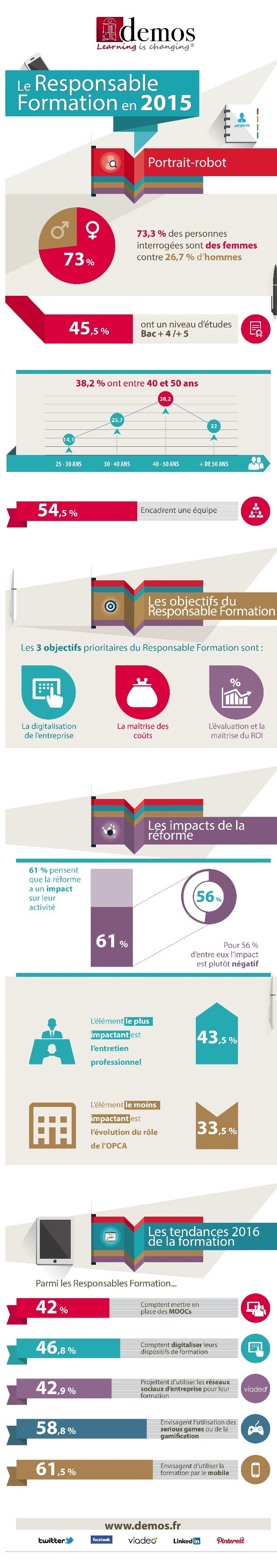 Impacts de la Réforme de la Formation