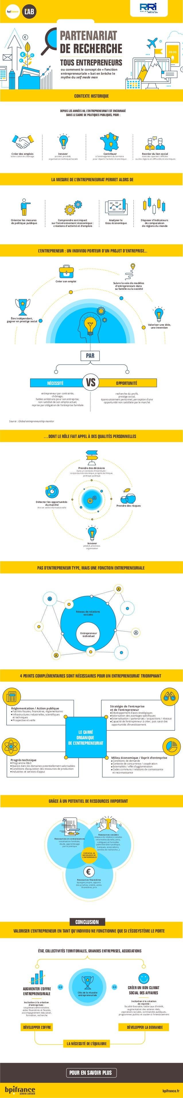 bpifrance.fr TOUS ENTREPRENEURS CONTEXTE HISTORIQUE € € €€ ou comment le concept de « fonction entrepreneuriale » bat en b...