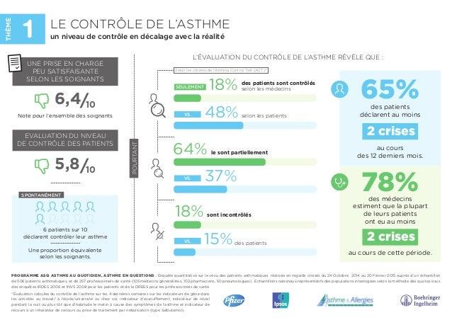 des patients sont contrôlés selon les médecins18% selon les patients des patients 48% 37% le sont partiellement64% 15% son...