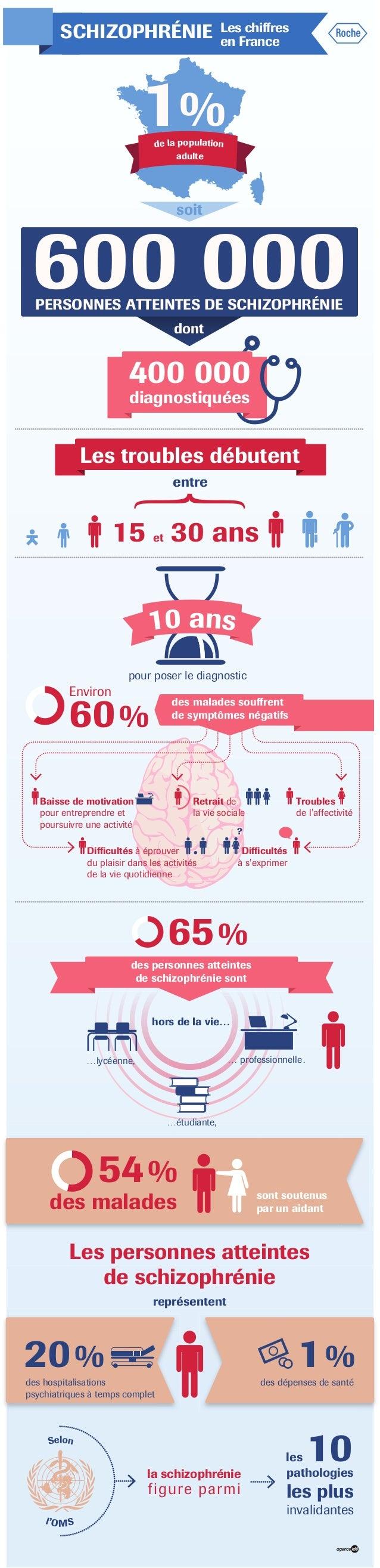 SCHIZOPHRÉNIE Les chiffres en France 60% des malades souffrent de symptômes négatifs des personnes atteintes de schizophré...