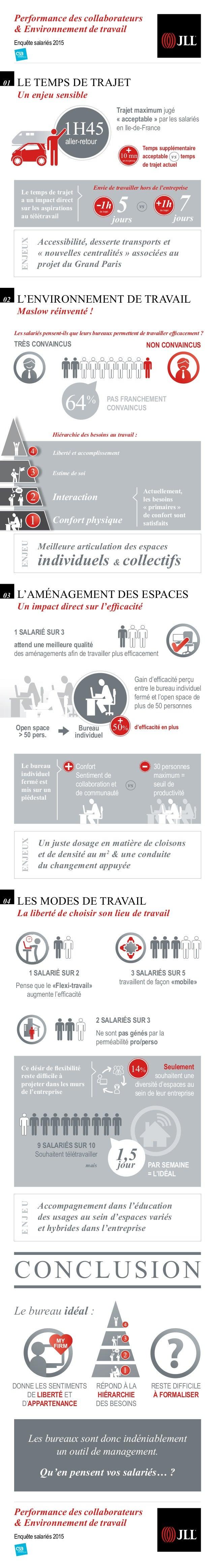 Performance des collaborateurs & Environnement de travail Enquête salariés 2015 Performance des collaborateurs & Environne...