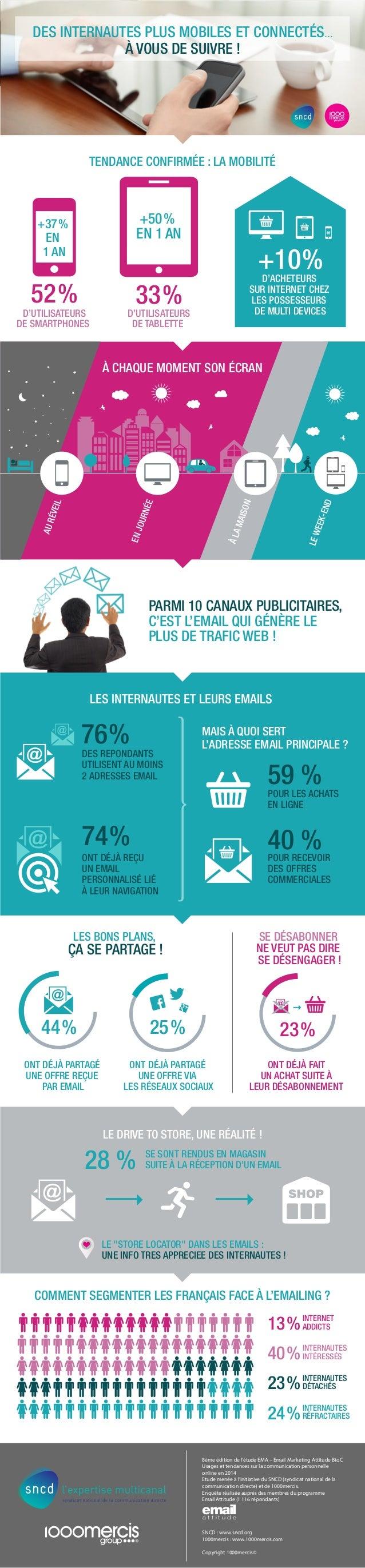 DES INTERNAUTES PLUS MOBILES ET CONNECTÉS…  TENDANCE CONFIRMÉE : LA MOBILITÉ  +37 %  EN  1 AN +10 %  52 %  D'UTILISATEURS ...