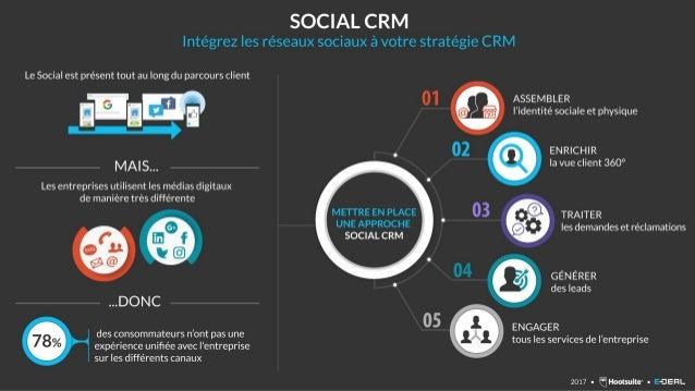 Social CRM : Intégrez les réseaux sociaux à votre stratégie CRM