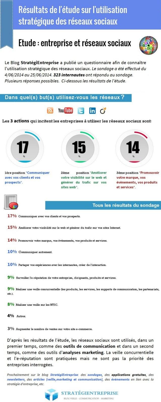 Infographie sur l'utilisation stratégique des réseaux sociaux   Blog StratégiEntreprise