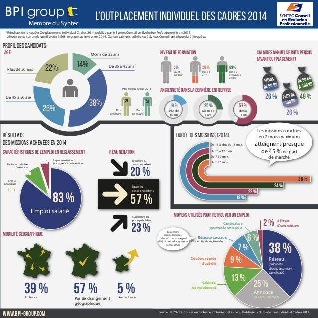 L'outplacement individuel des cadres 2014 *Résultats de l'enquête Outplacement Individuel Cadres 2014 publiée par le Synte...