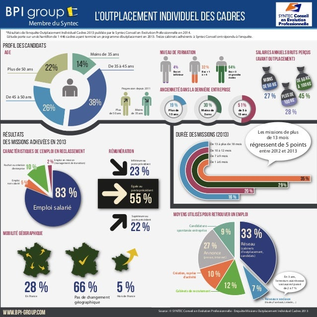 L'outplacement individuel des cadres *Résultats de l'enquête Outplacement Individuel Cadres 2013 publiée par le Syntec Con...