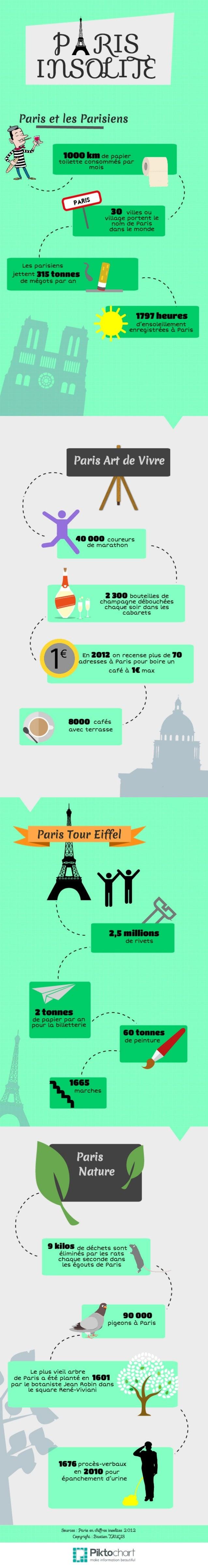 """Infographie """" Paris Insolite """" réalisée par Bastien TAUGIS"""