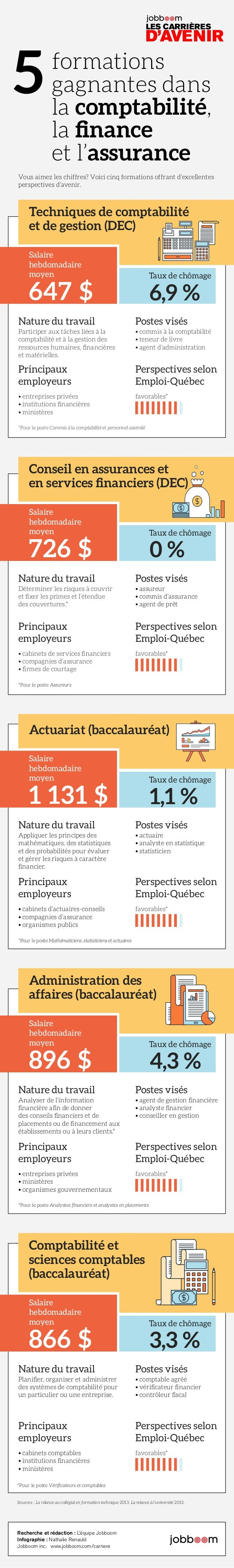 formations gagnantes dans la comptabilité, la finance et l'assurance 5 LES CARRIÈRES D'AVENIR Sources : La relance au coll...