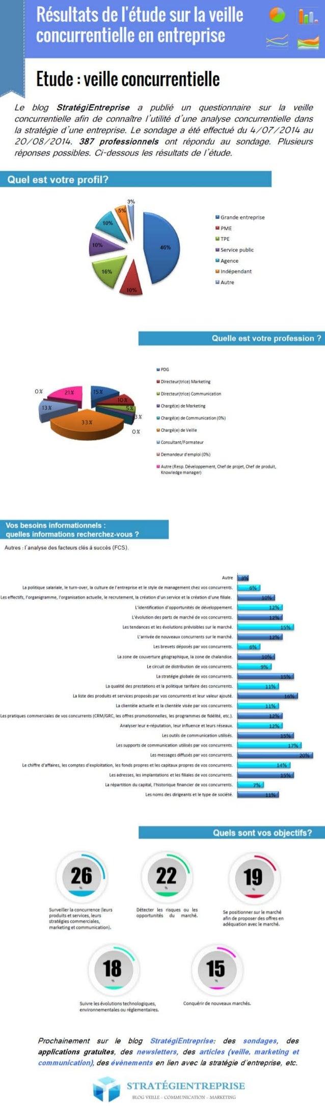 Infographie veille concurrentielle -  Blog Stratégientreprise