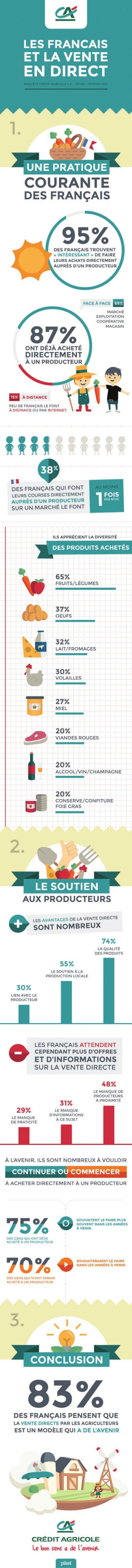 Les Français et la vente directe - Etude Crédit Agricole / IPSOS