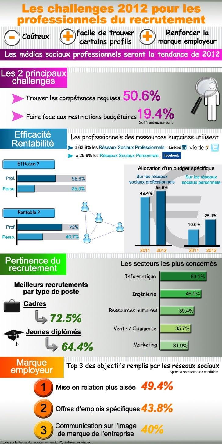 Les challenges 2012 des professionnels du recrutement et des ressources humaines