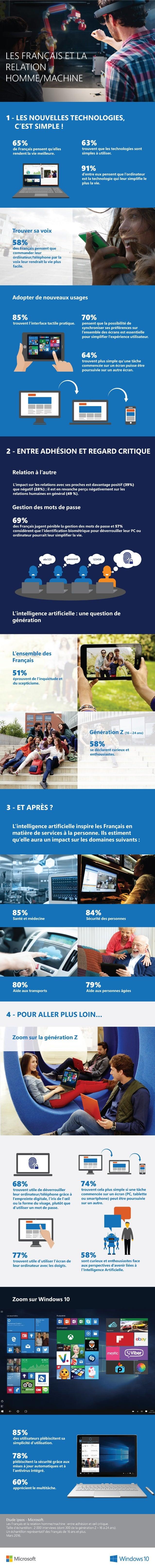 Les Français et la relation homme machine - INFOGRAPHIE