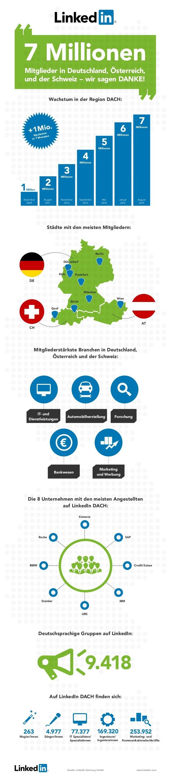 Wachstum in der Region DACH: Mitgliederstärkste Branchen in Deutschland, Österreich und der Schweiz: Die 8 Unternehmen mit...