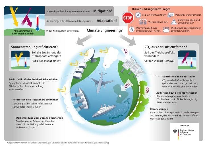 Risiken und ungeklärte Fragen                                           Ausstoß von Treibhausgasen vermindern...          ...