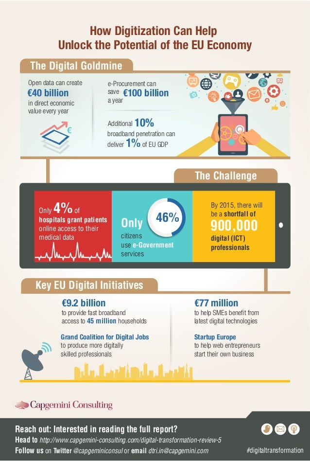 Infographic How Digitization Can Help Unlock The