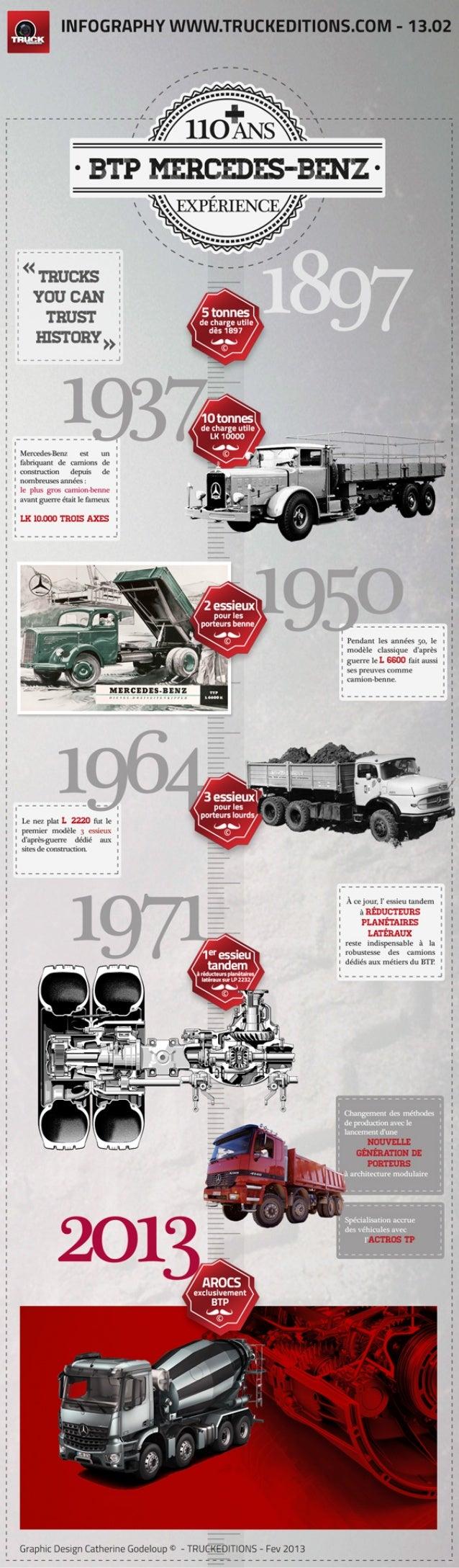 AROCS, une invitation au combat ! Historique du camion TP avec une infographie Truckeditions