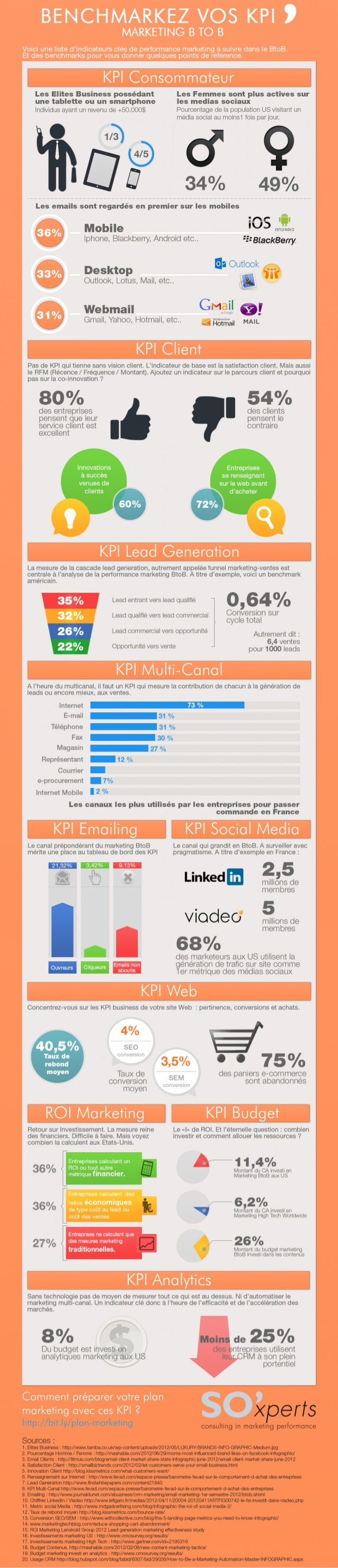 Commentpréparervotreplan marketingaveccesKPI? http://bit.ly/plan-marketing KPIAnalytics KPIBudgetROIMarketing KPIWeb KPISo...