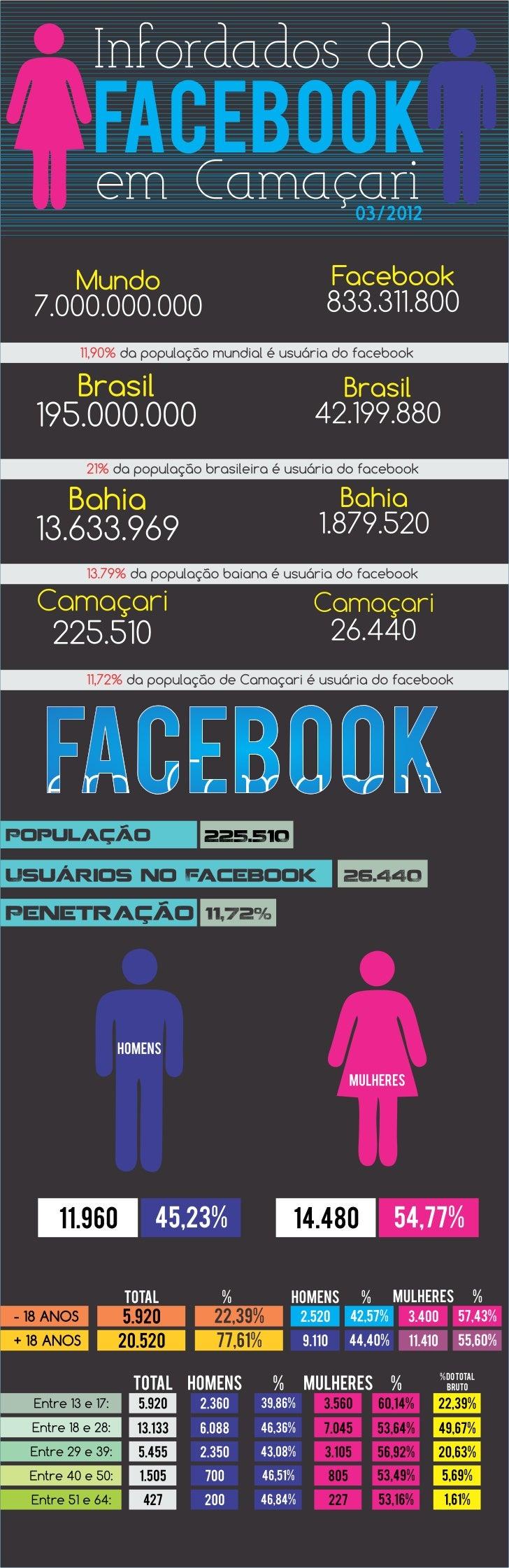 Infordados do Facebook em Camaçari