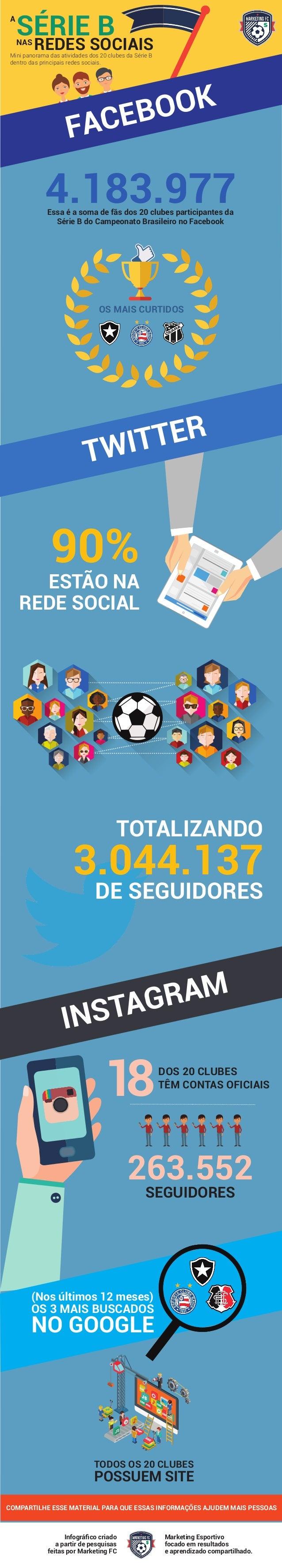 SÉRIE BNAS TODOS OS 20 CLUBES POSSUEM SITE 4.183.977 SEGUIDORES 263.552 18 Essa é a soma de fãs dos 20 clubes participante...