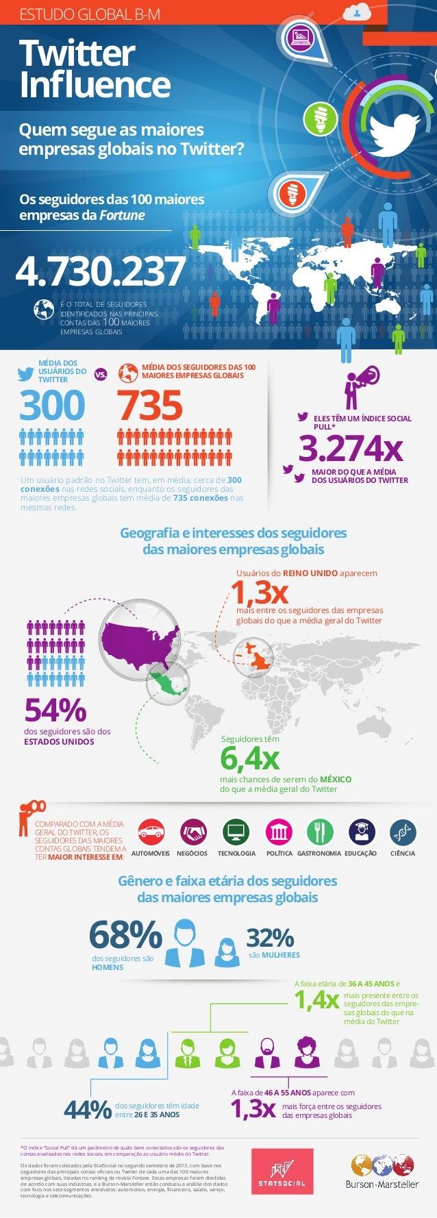 ESTUDO GLOBAL B-M Twitter Influence Quem segue as maiores empresas globais no Twitter? Os seguidores das 100 maiores empres...