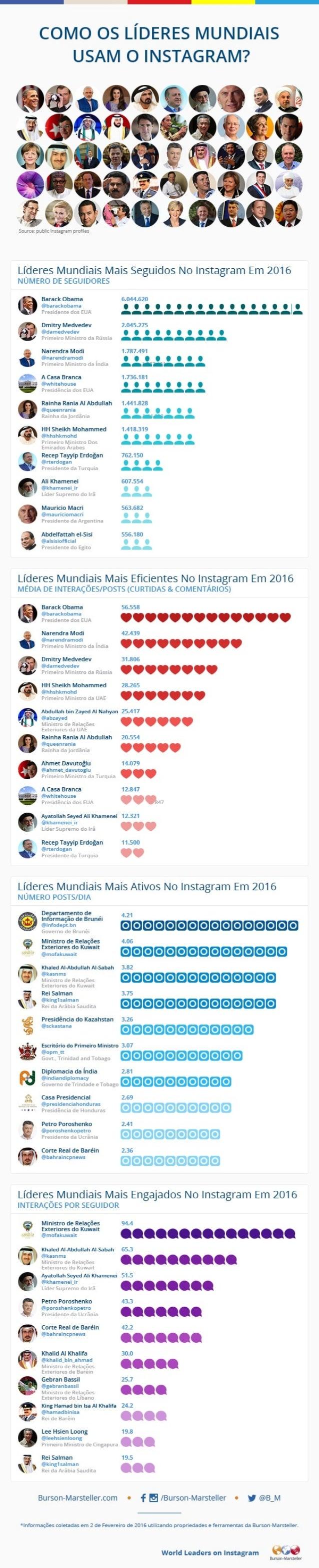 Líderes Mundiais no Instagram