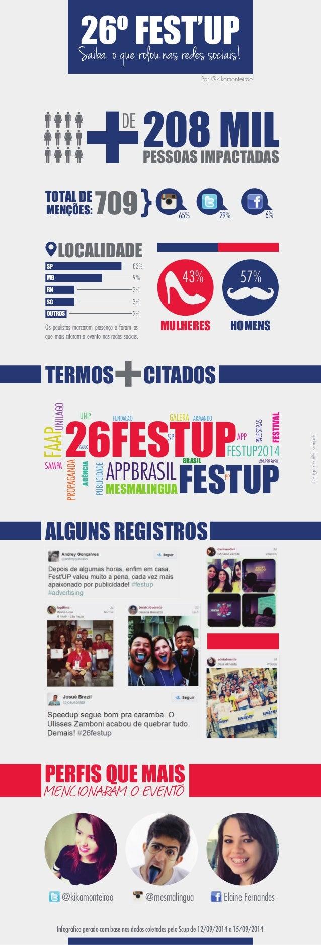Saiba o que rolou nas redes sociais! 26º FEST'UP  Por @kikamonteiroo  208 MIL PESSOAS IMPACTADAS  UNILAGO  26FESTUP  UNIP ...