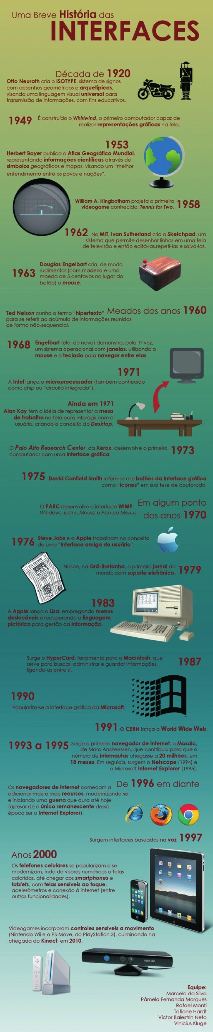 História das Interfaces