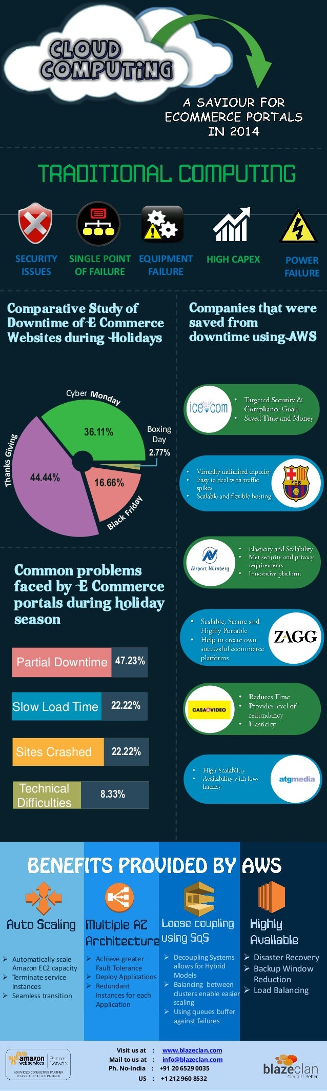 Comparative Study of Downtime of E Commerce Websites during Holidays Common problems faced by E Commerce portals during ho...