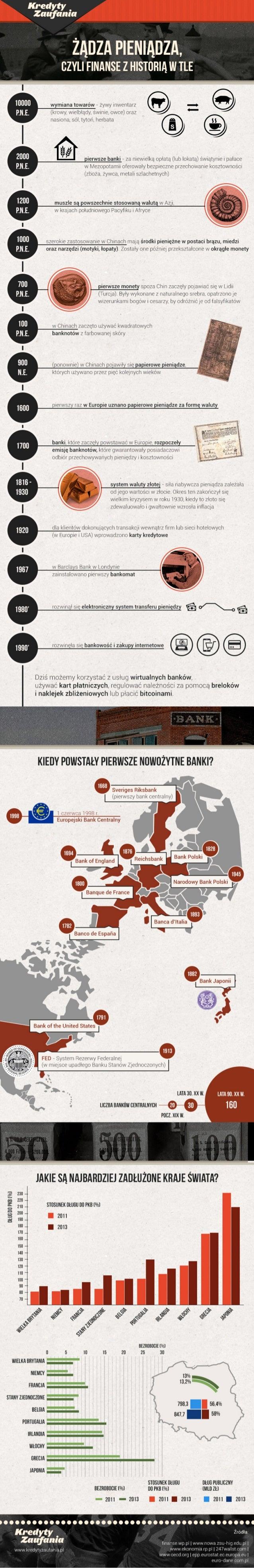 Żądza pieniądza, czyli finanse z historią w tle